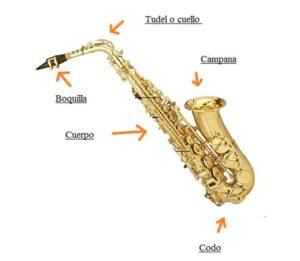 Partes del saxofon